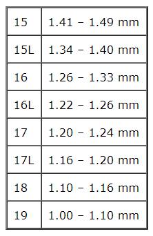 Tabela de equivalência de Gauge para milímetros