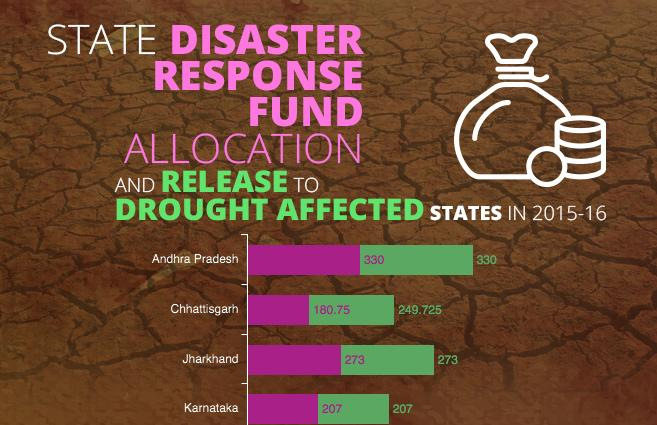 Image result for National Disaster Response Fund