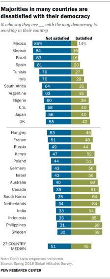 ajorities in many countries are dissatisfied with their democracy