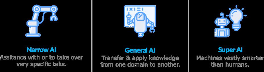 Les 3 niveaux d'Intelligence Artificielle - Source : Glide