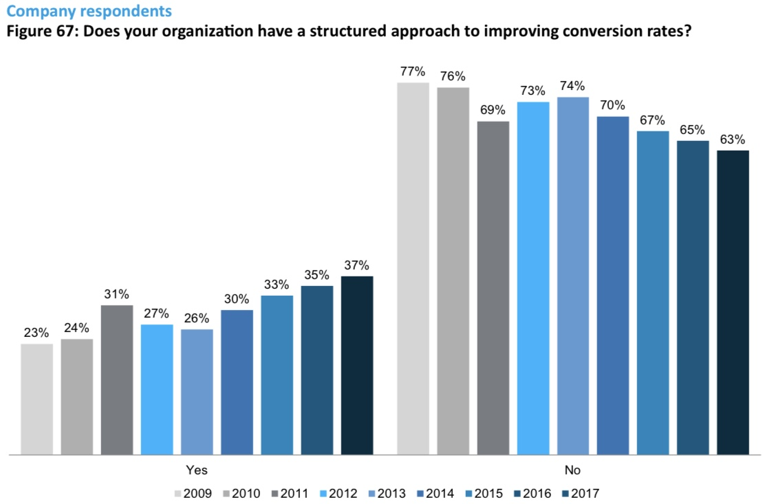 Structured approach to increasing conversion rates