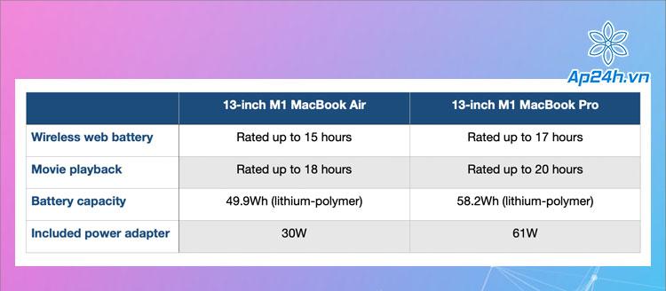 Thời lượng pin của các mẫu MacBook M1