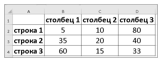 формула для вычисления процентов excel