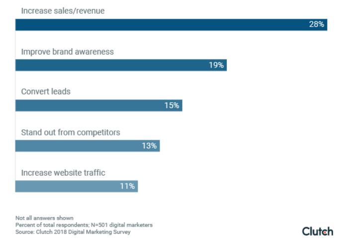 Топ-5 целей диджитал-маркетинга