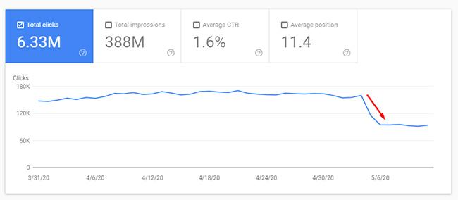 просадка трафика в ходе майского обновления 2020 Google