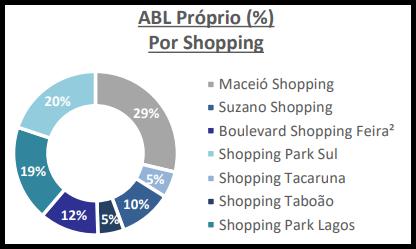 MALL11 anuncia aumento de participação em shopping na Bahia