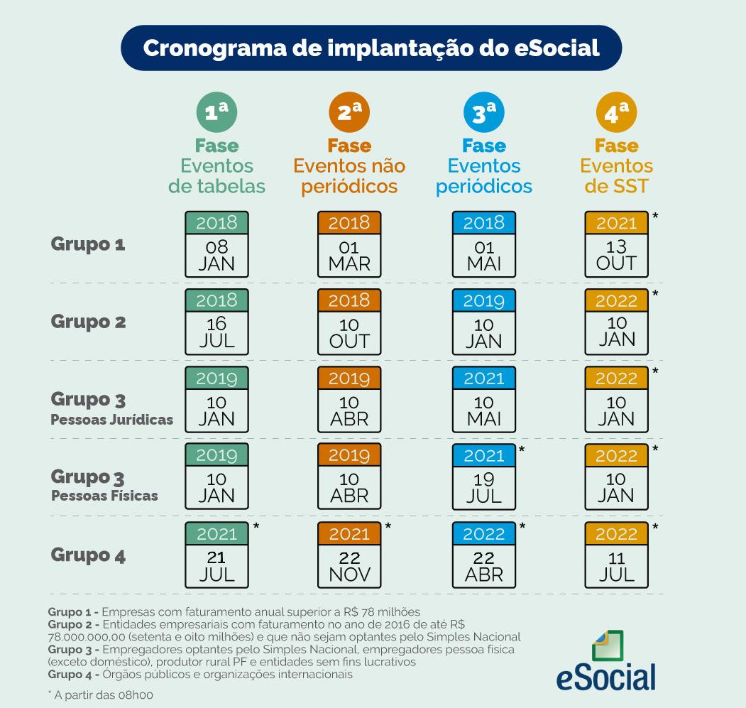 Calendário da implementação do eSocial