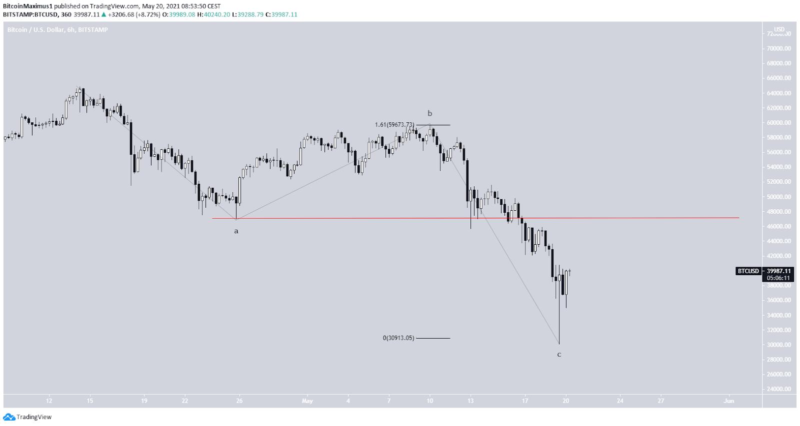 Bitcoin Kurs Abwärtsbewegung Vergleich Preis 20.05.2021