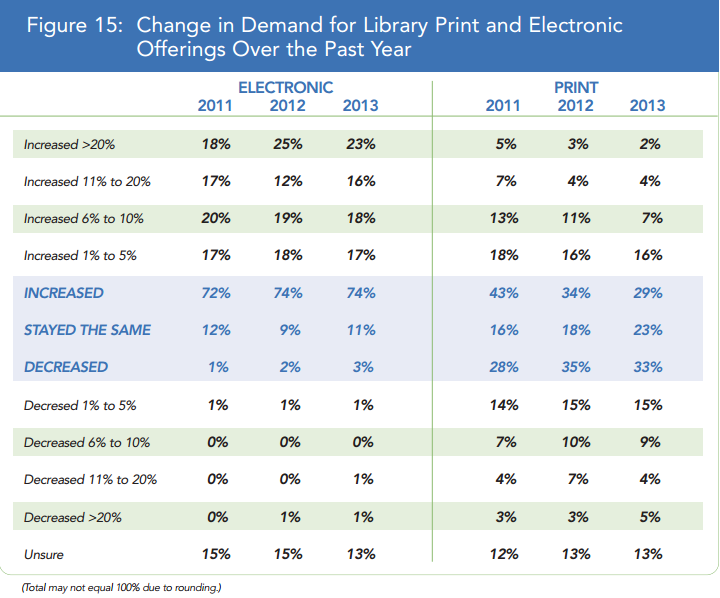 Change in Demand for Print and Digital Collections