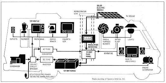 RV Electrical System