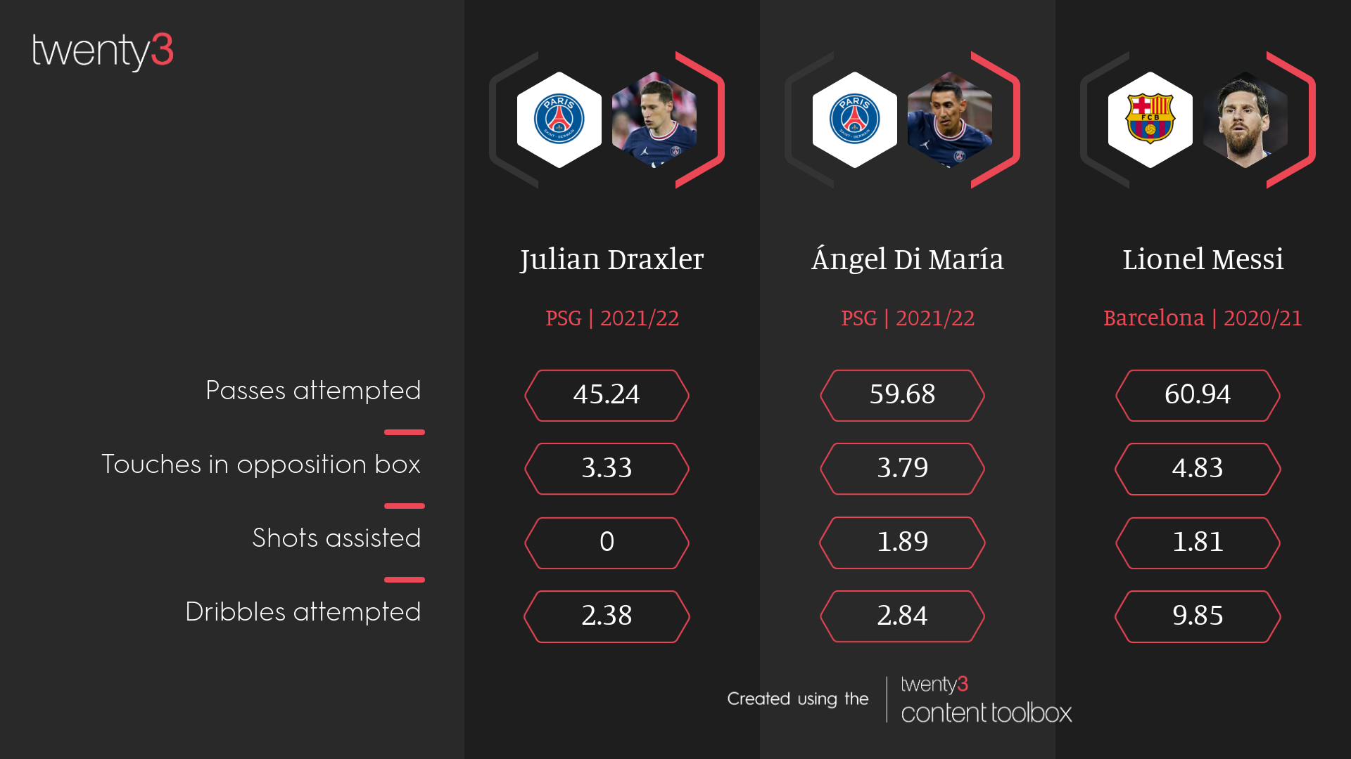 How Lionel Messi compares with what Julian Draxler and Angel Di Maria have averaged for PSG so far this season.
