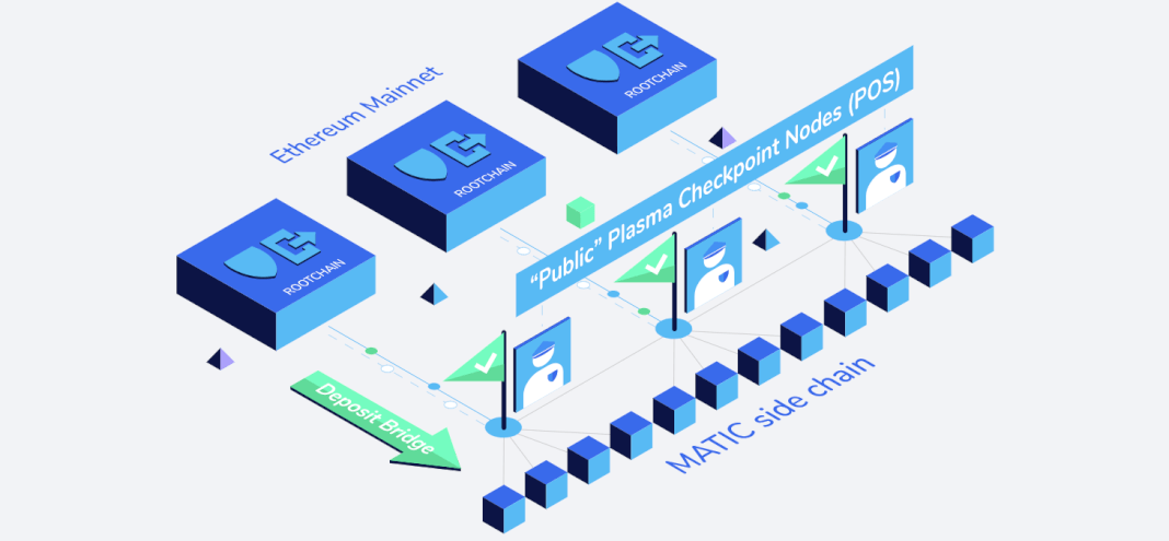 Blog Ethereum Layer 2 Scaling Solutions Sidechains