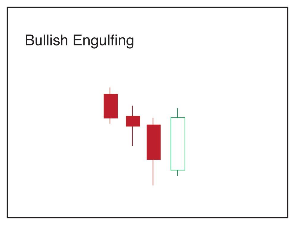 Bullish & Bearish Engulfing Candlesticks Patterns - Technical Analysis Guide