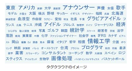 情報システム用語事典:タグクラウド より引用 https://www.itmedia.co.jp/im/articles/0702/28/news127.html
