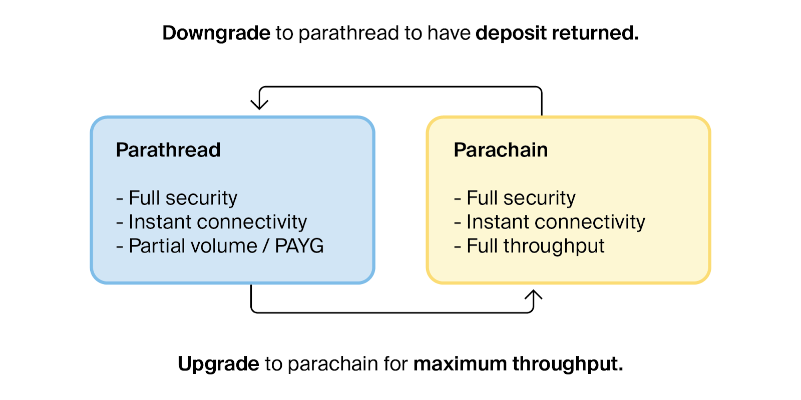 Parathreads: Pay-as-you-go Parachains - Syndicator