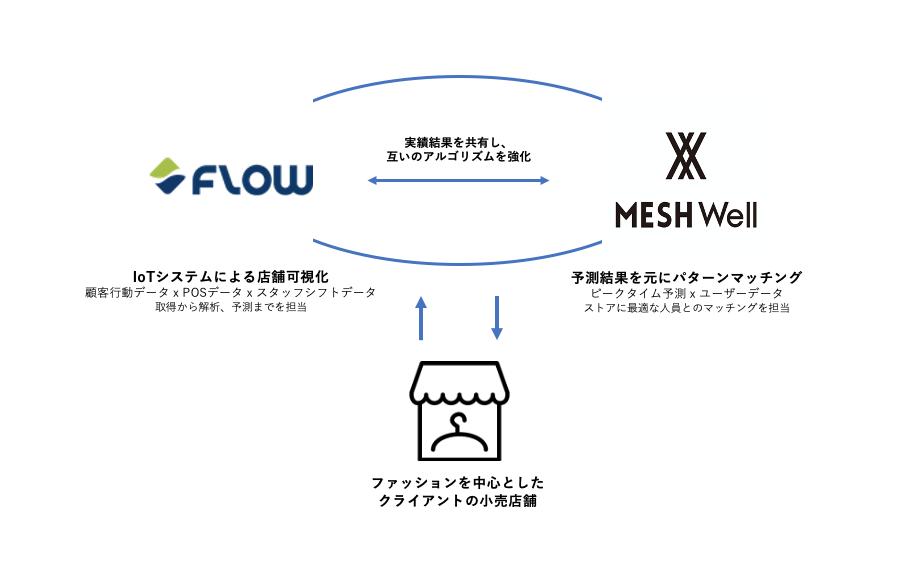 〈プレスリリース〉Flow SolutionsとMESHWellの協業による小売企業の店舗DX支援-効率的なスタッフ配置の実現