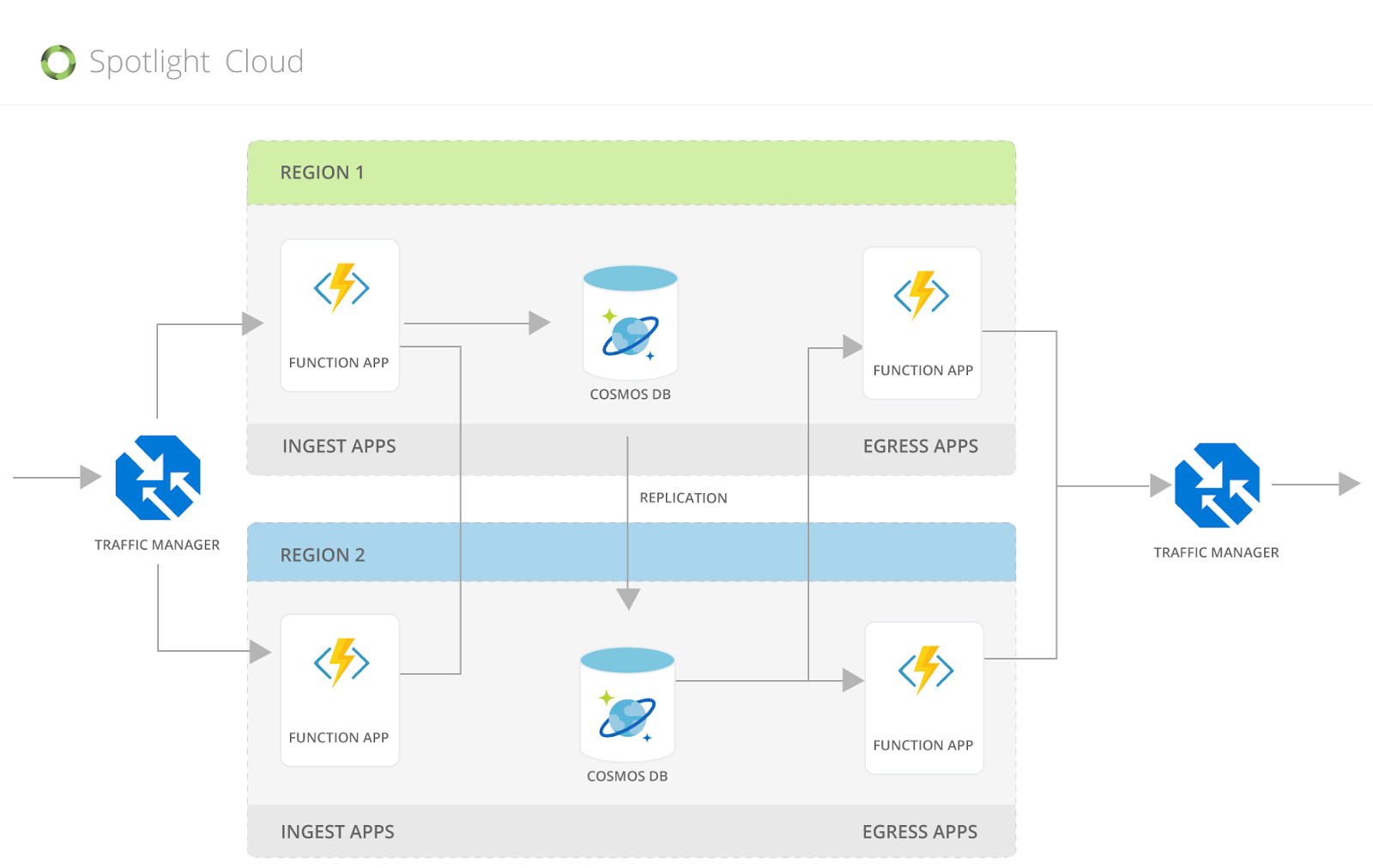 Deployment Diagram of Spotlight Cloud's Ingest and Egress app