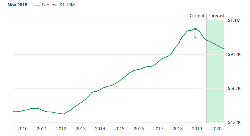 A graph of home prices in San Jose showing the peak average price in 2019 is 1 million.
