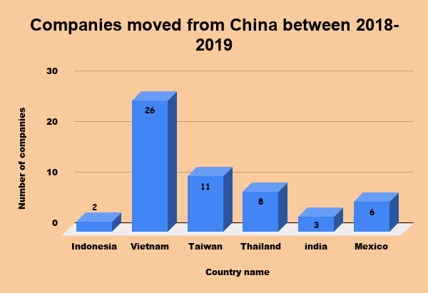 C:\Users\Ananthalakshmi\Downloads\Companies moved from China between 2018-2019 (2).png