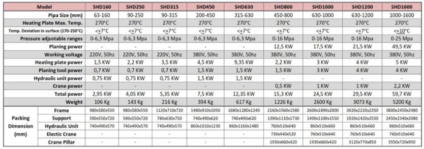 Tabel Ukuran, Spesifikasi, dan Harga mesin penyambung