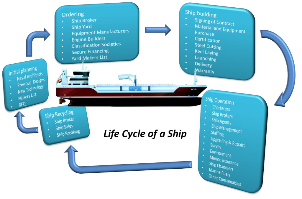 Life-cycle-of-a-ship-1024x675.png