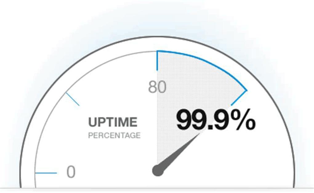 relógio exibe uptime de 99,9% para hospedagem