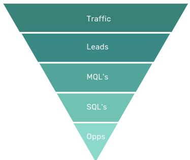 marketing en sales funnel conversie partners