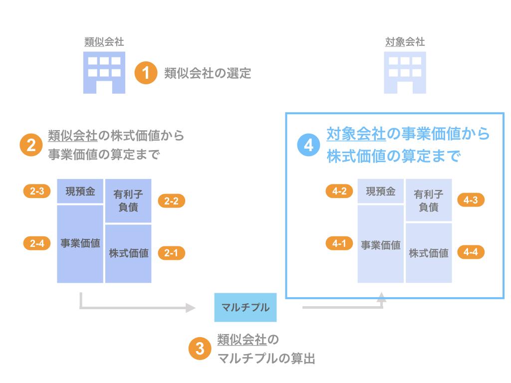 ステップ4. 対象会社の事業価値から株式価値の算定まで