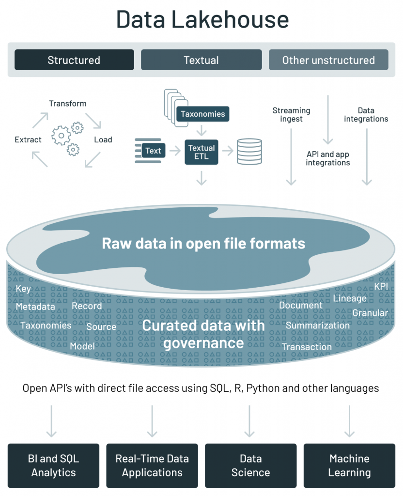 The data lakehouse architecture addresses the key challenges of current data architectures