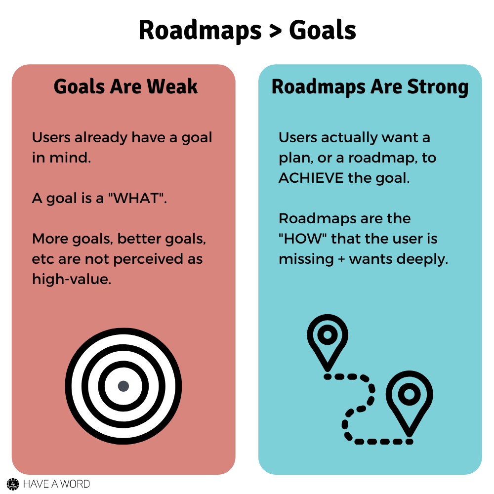 Roadmaps are better than goals in marketing