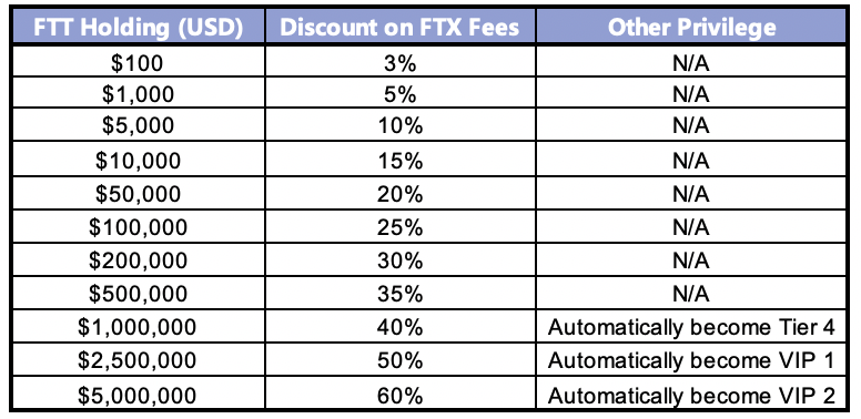 FTX discount fees table
