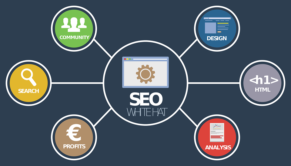 Affiliate Marketing Methods -SEO