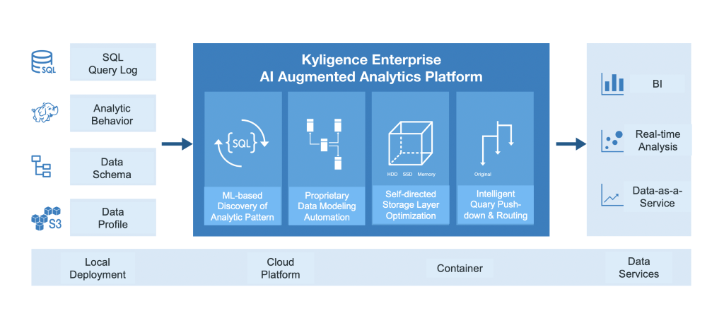 Kyligence Enterprise AI Augmented Platform
