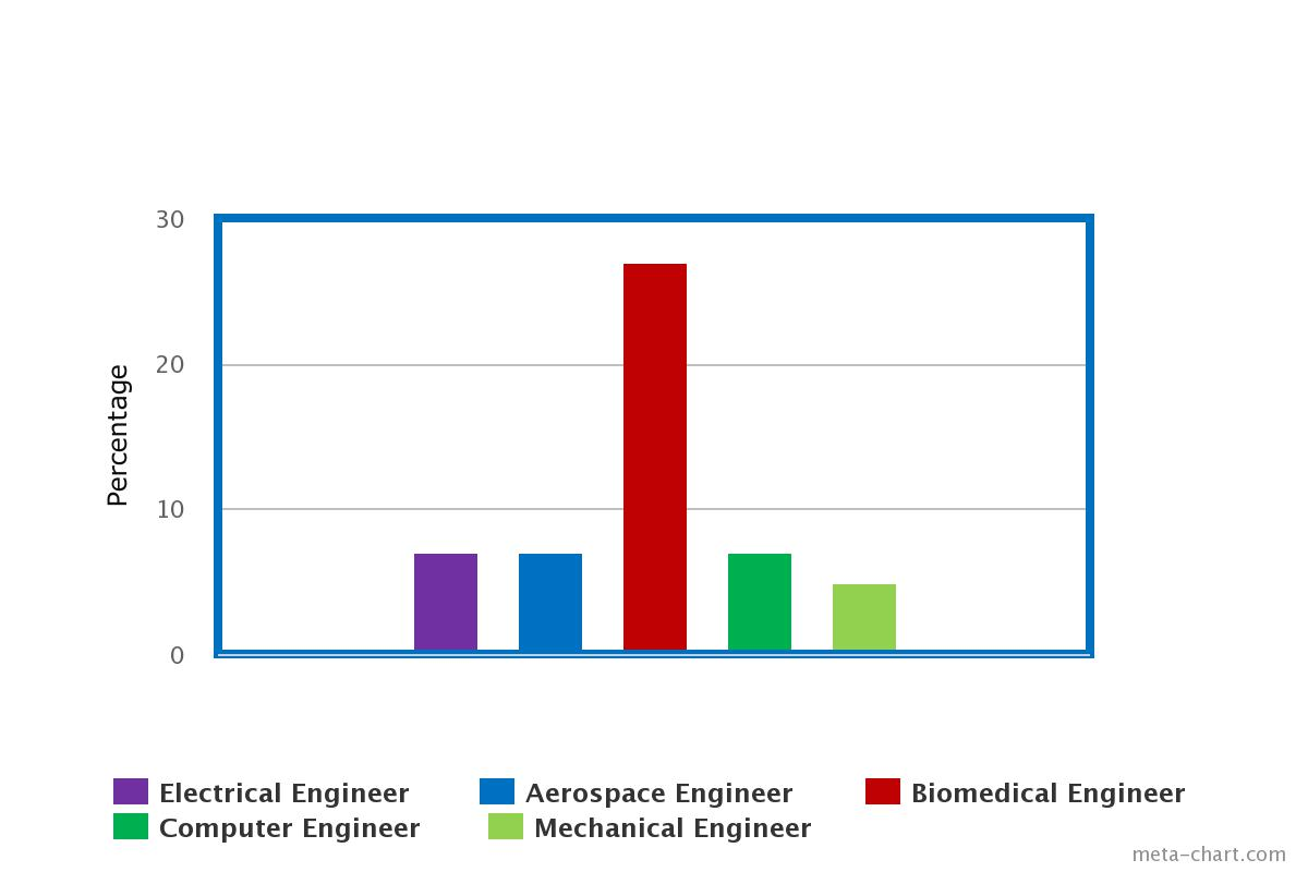 the increase in the employment of manufacturing engineers Aquinas of hartford ct, is the premier engineering staffing and recruitment  services  lean consulting manufacturing engineers manufacturing process   with the increased competition in today's market for in-demand engineering  talent,.