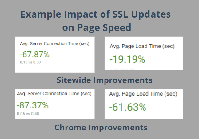 Example impact of SSL updates on page speed.