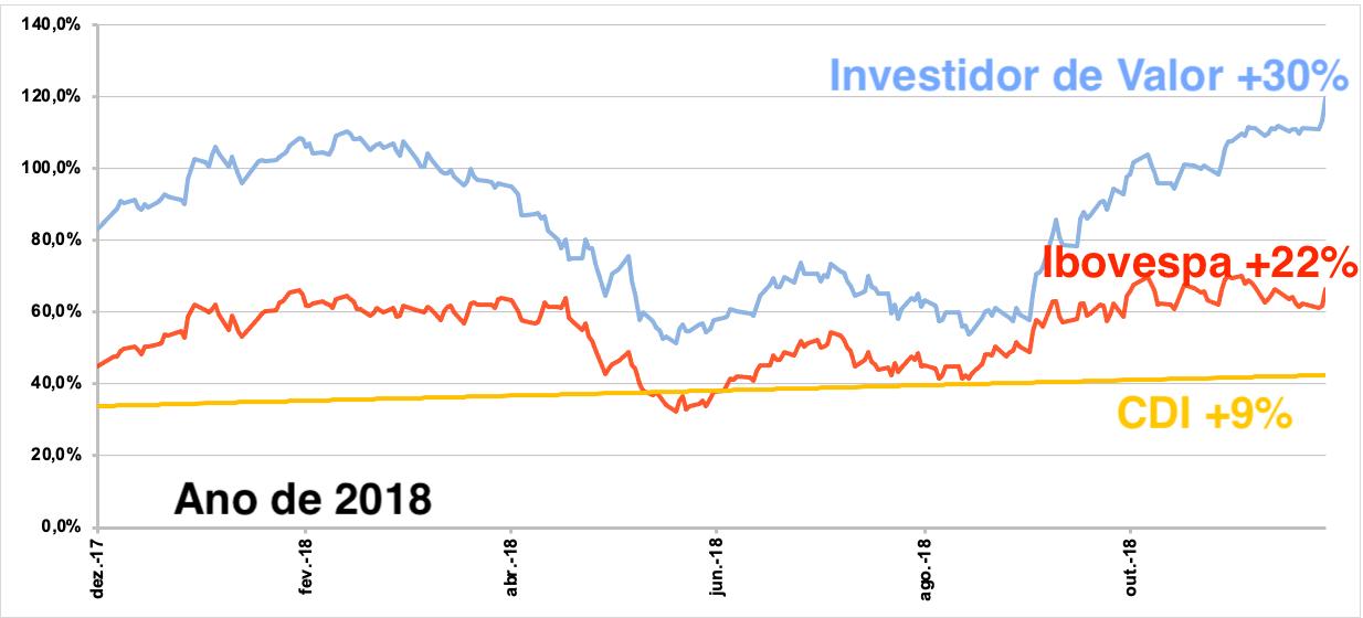Gráfico apresenta desempenho de Investidor de Valor +30%; Ibovespa +22% e CDI +9% de dez/17 a out/18.
