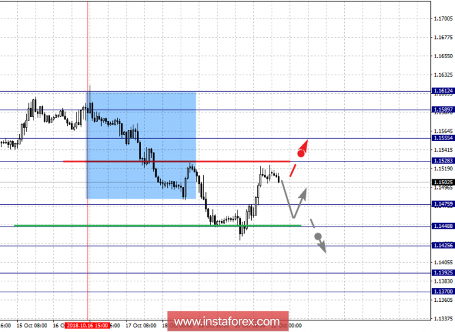 Fractal analysis of major currency pairs for October 22