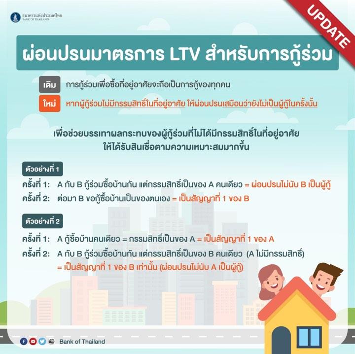 รูปบทความ : LTV ปลดล็อกกู้ร่วมแล้วดียังไง
