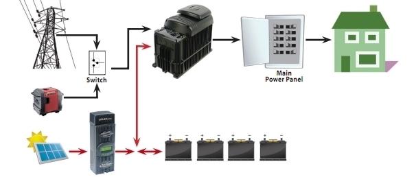 Оптимальное решение проблемы нестабильного электроснабжения, фото-3