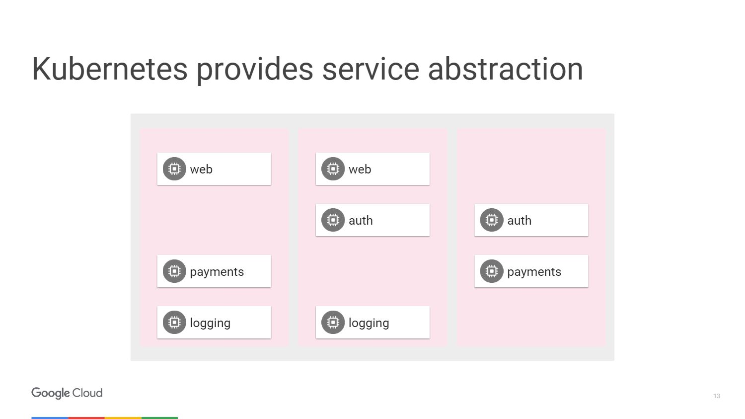Management of micro services using Kubernetes and Istio