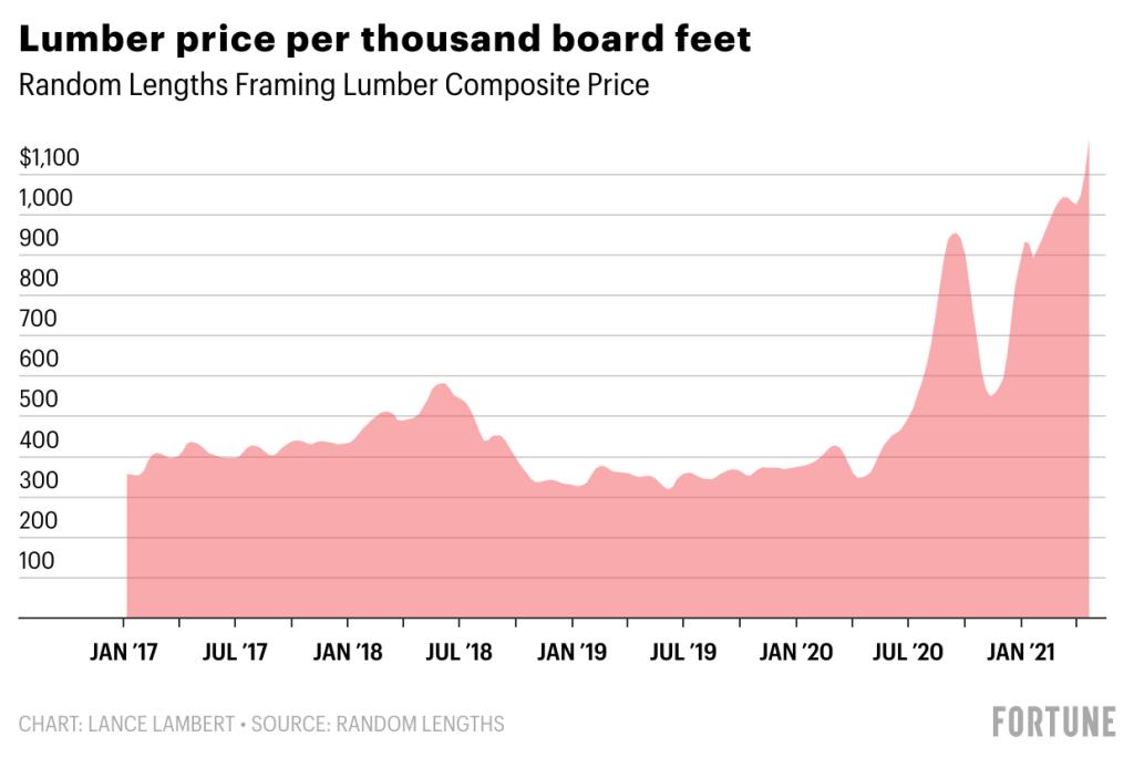Rising cost of lumber