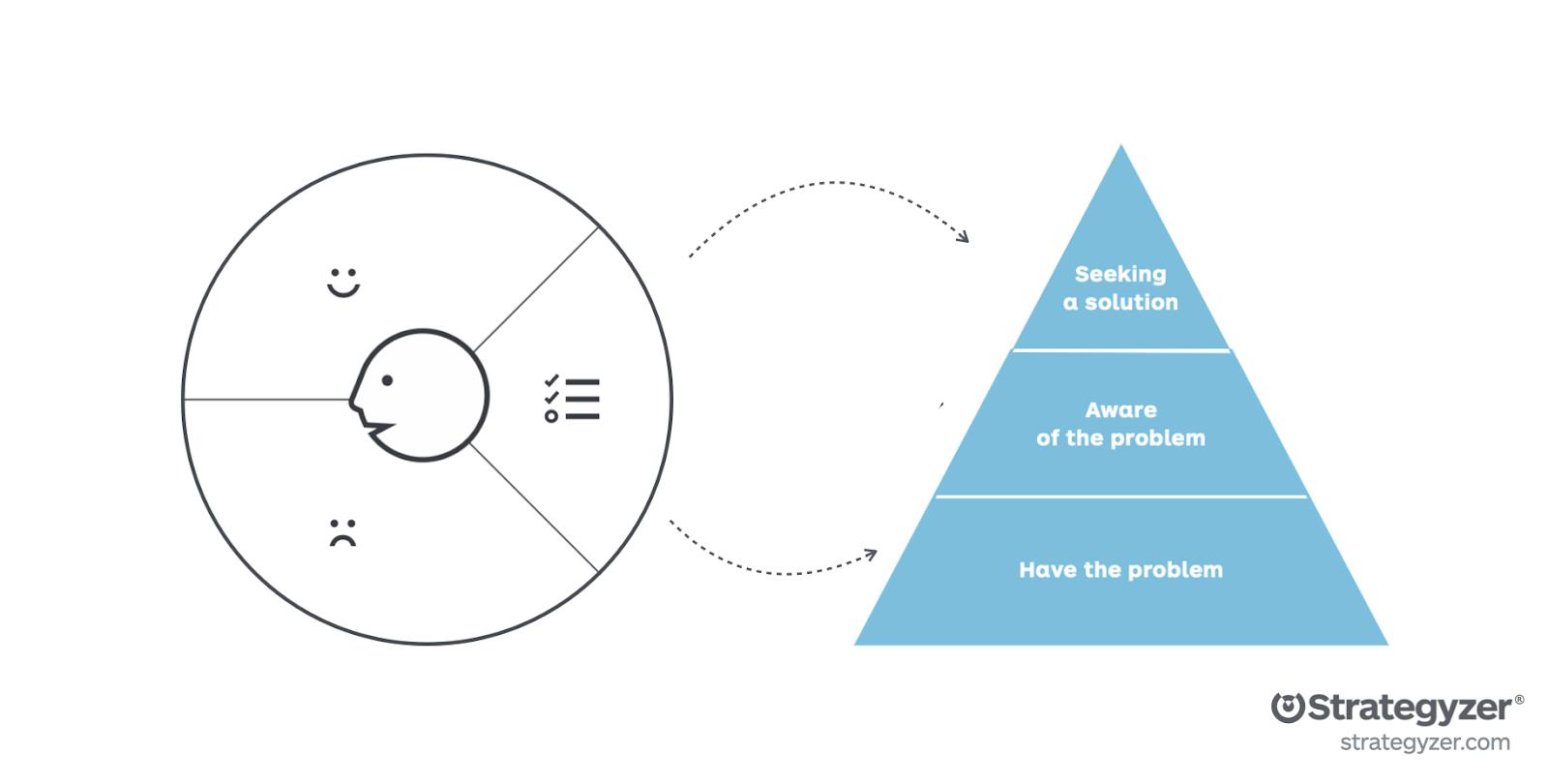 Strategyzer - Earlyvangelist Customer Profile