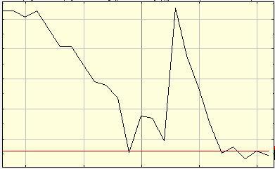 資金別FXの取引方法!為替のチャート4種類と移動平均線について詳しく紹介