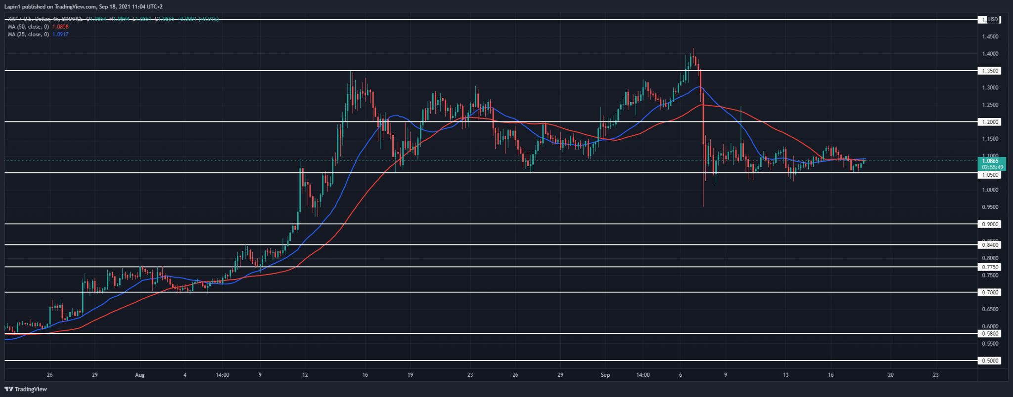 Ripple Price Analysis: XRP retests $1.05 once more, will we see a reversal today?