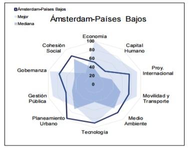 Ciudades-mas-Sustentables-Sostenibles-Mundo-amsterdam