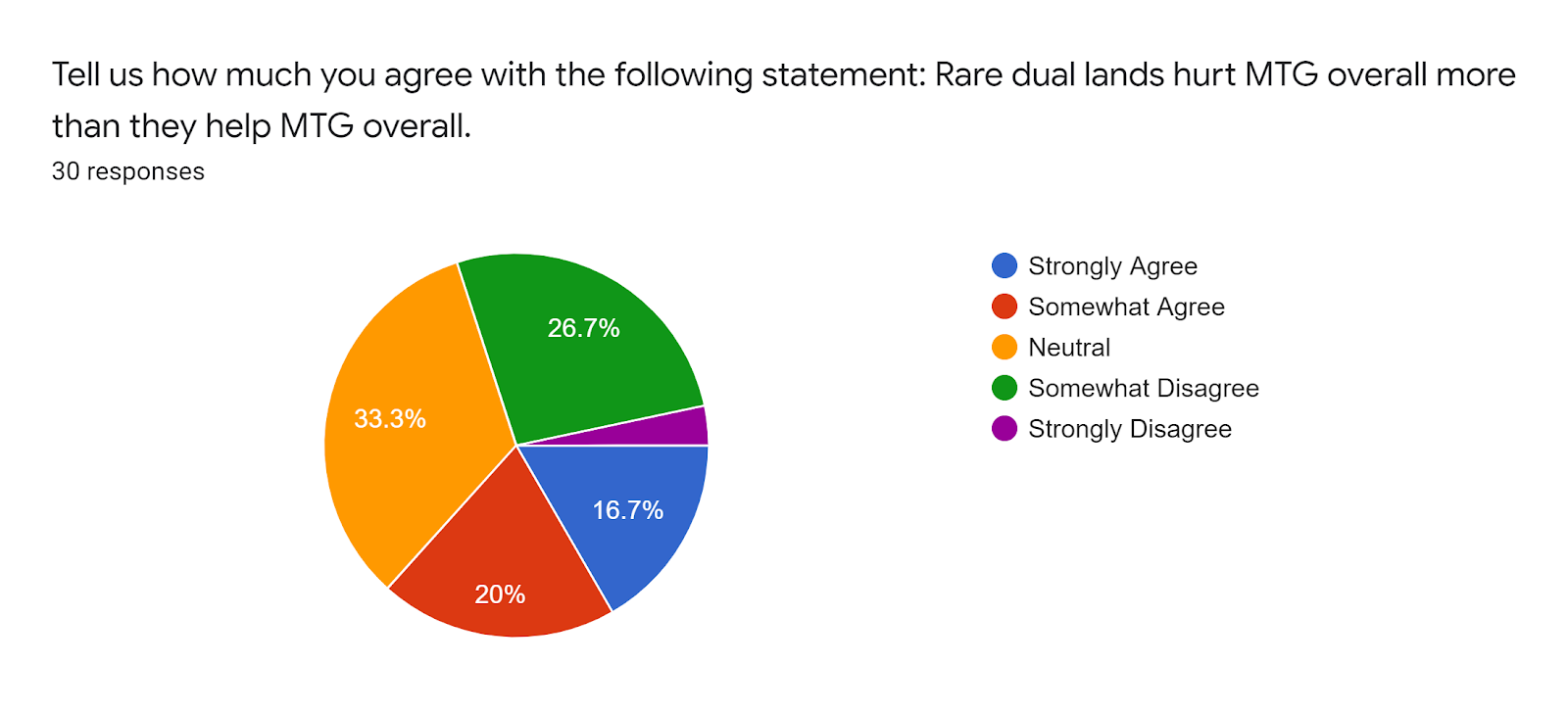 Forms response chart Question title Tell us how much you agree with the following statement Rare dual lands hurt MTG overall more than they help MTG overall Number of responses 30 responses