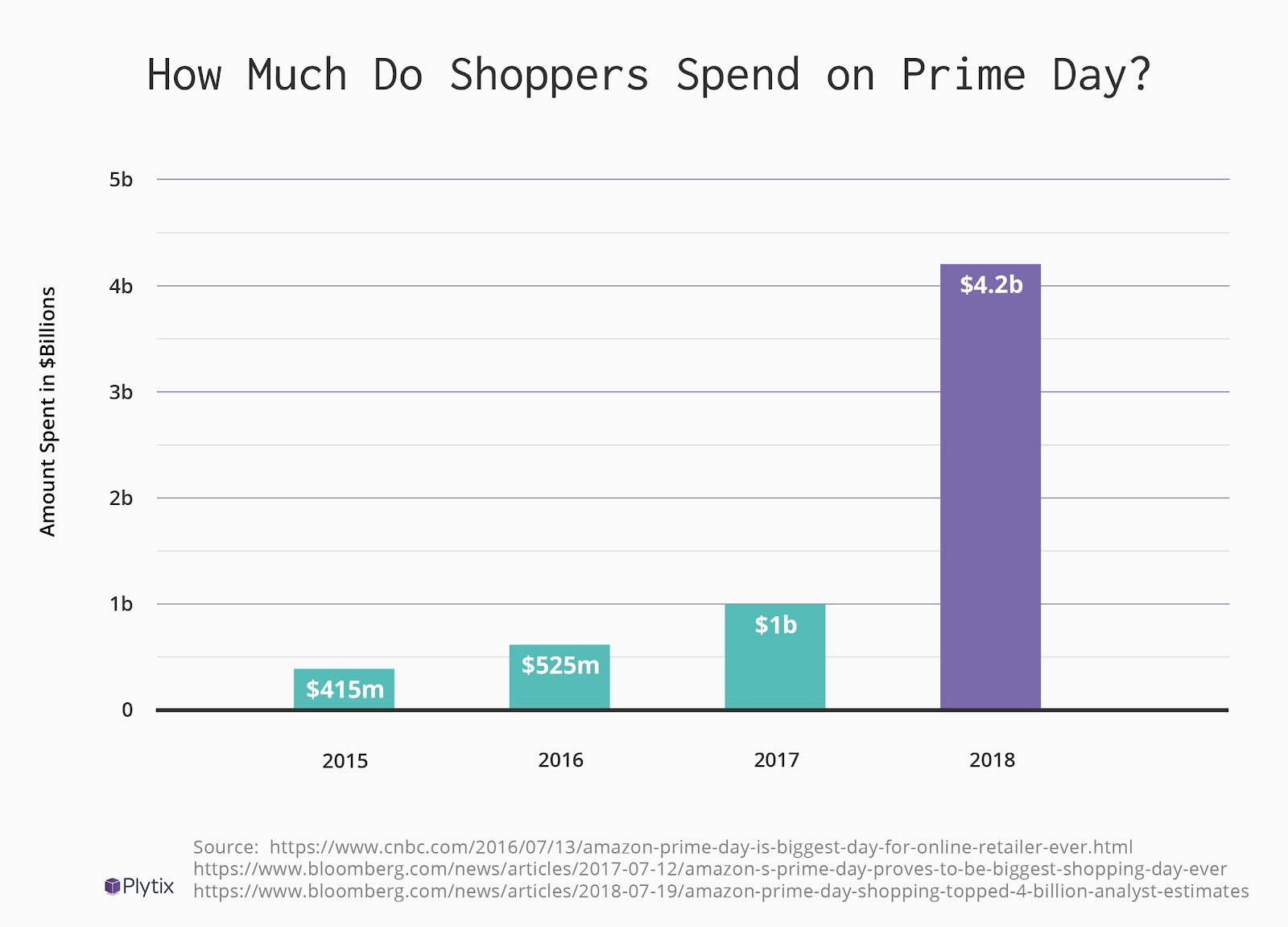 How Much Do Shoppers Spend on Prime Day?