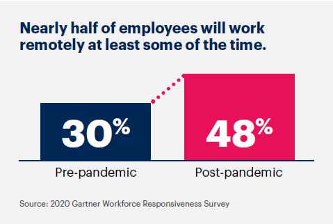 """Graphique Gartner de l'étude """"5 priorités pour les responsables des ressources humaines en 2021"""", qui montre l'évolution du nombre de travailleurs hybrides avant et après la pandémie"""
