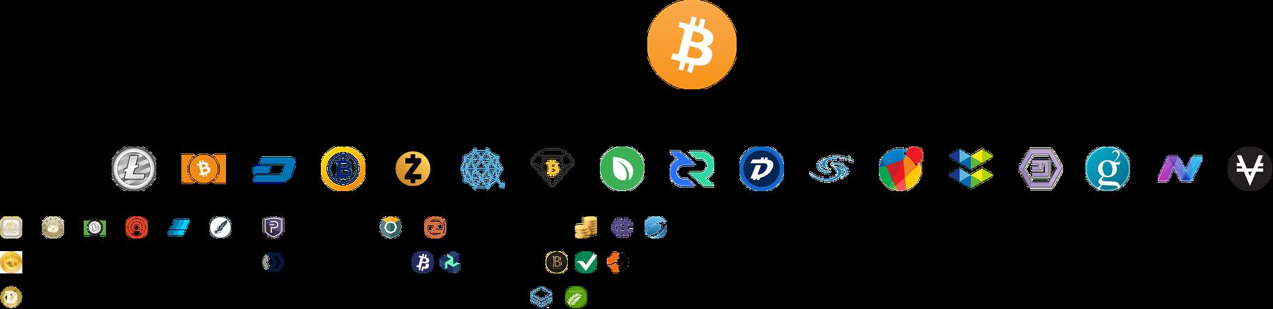 Blog Bitcoin Fork List