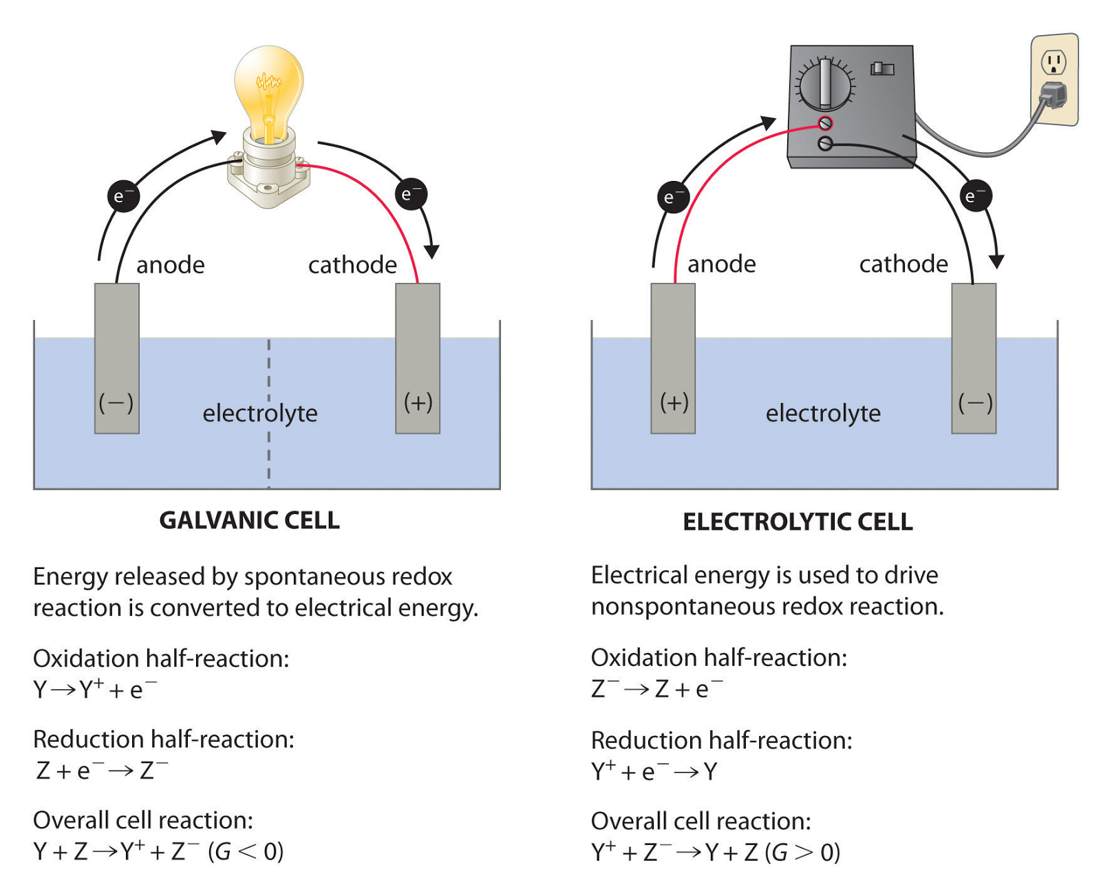 Chapter 11 Chemistry 101 Description Oxygen Molecule Orbitals Diagramjpg The Following Graphics Nicely Displays This Information While Highlighting Galvanic Cells Differences